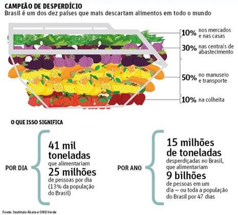 Resultado de imagem para brasil paises que mais descartam alimentos