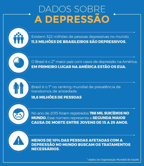 Redigir A Depressão Entre Adolescentes
